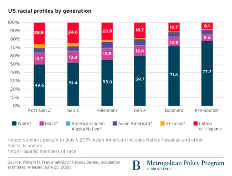 Figure of US Racial Profiles by Generation from Brookings