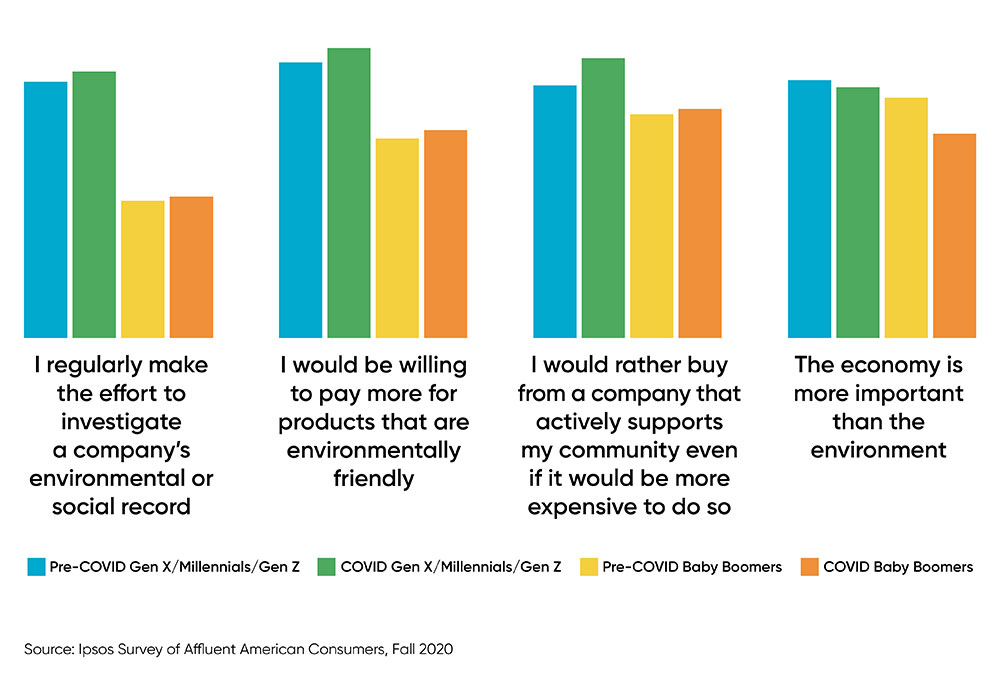 bar chart showcasing changing consumer attitudes per generation group during and pre-COVID-19