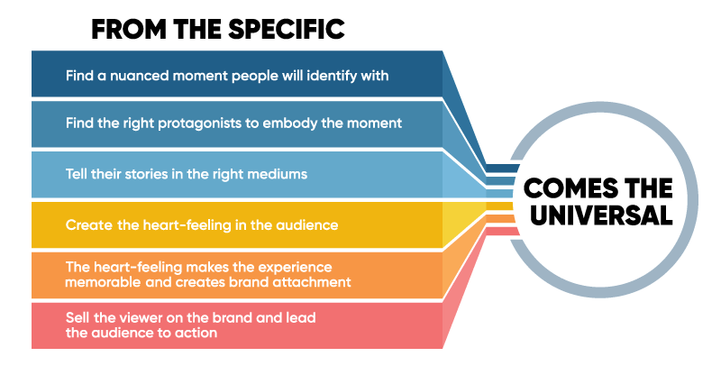Components of storytelling that take us from the specific to the universality of human experiences